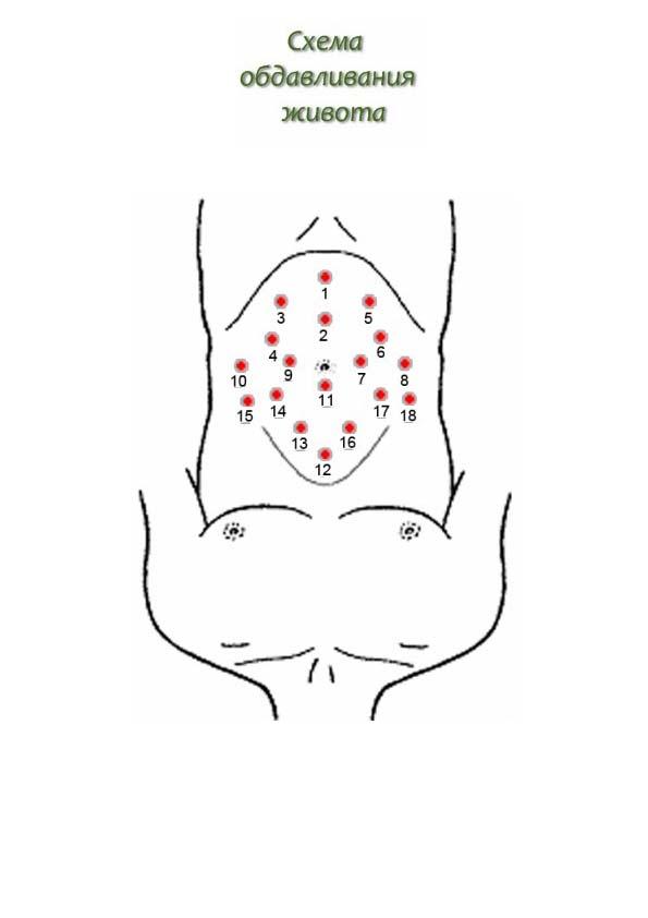 Огулов массаж почки
